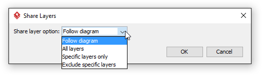 Selecting a share layer option