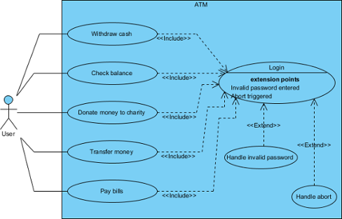 An opening Use Case Diagram