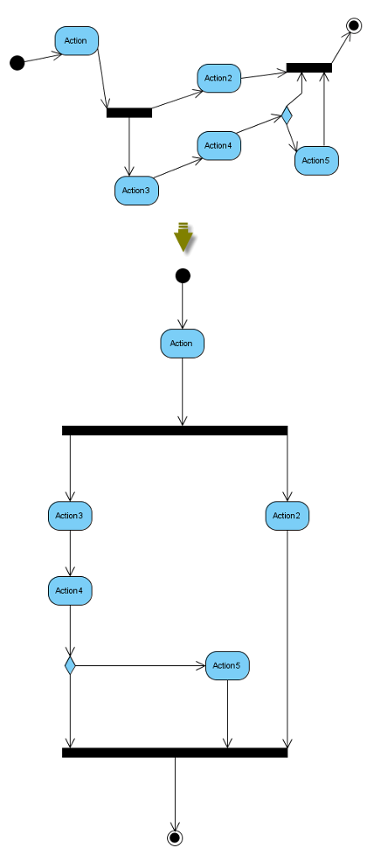 Auto Layout of activity diagram