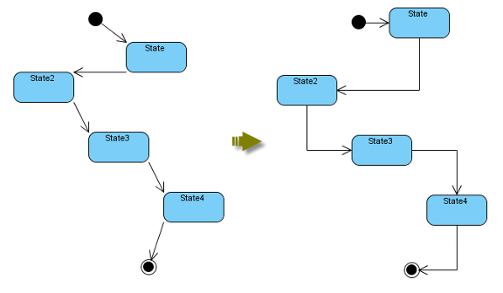 Auto layout of state machine diagram