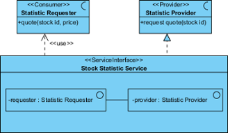 A sample service interface diagram