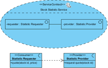 A sample service contract diagram