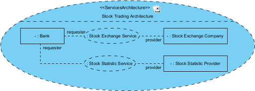 A sample services architecture diagram