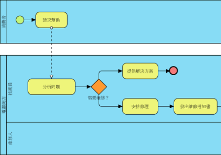 Chinese version of a business process