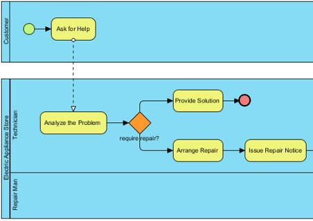 Original version of a business process