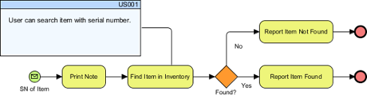 User story connected with BPMN task
