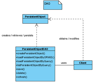 Visual paradigm class diagram static method trusted wiring diagram what is the persistent api setting rh visual paradigm com architecture diagram system context diagram ccuart Images