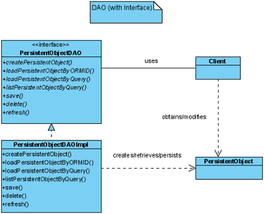 DAO (with Interface)