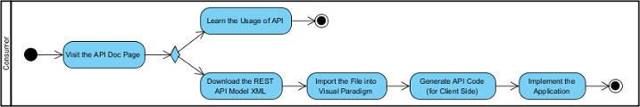 Activity Diagram - How can a client access a service with REST API?