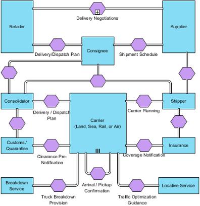 A sample conversation diagram