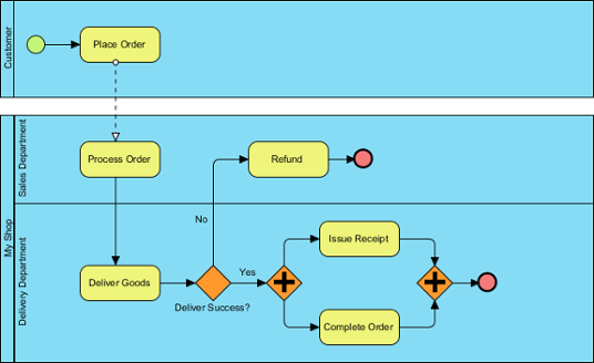 Drawing bpmn business process diagram a sample business process diagram ccuart Image collections