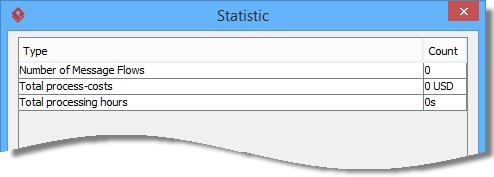 Process statistic