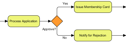 A typical use of gateway - for modeling a situation of decision making