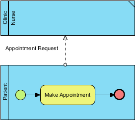 A sub-process diagram with a lane reused from parent diagram