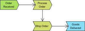 A sample process map diagram