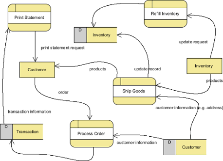 a sample data flow diagram - Sample Dfd