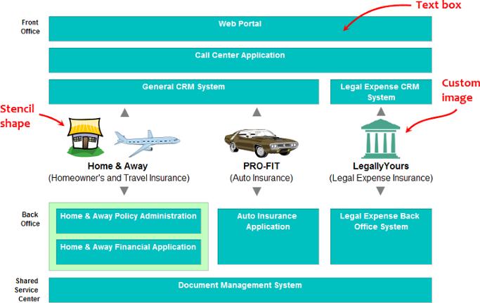 Sample business concept diagram