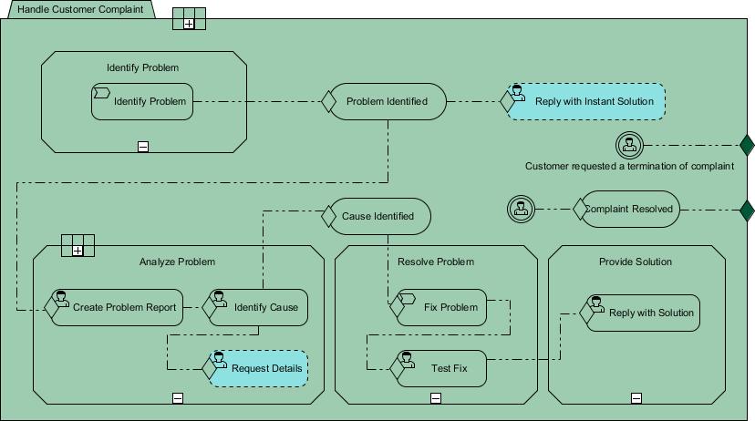 A sample CMMN diagram
