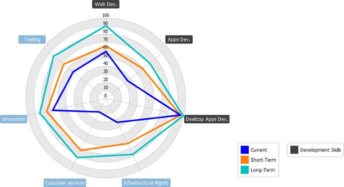 How to perform Maturity Analysis - Visual Paradigm