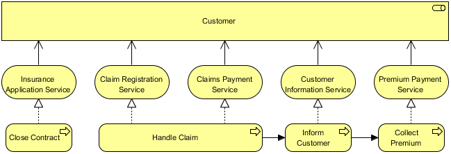 Service Realization Viewpoint example