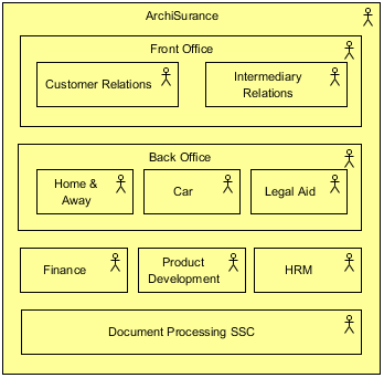 Organization Viewpoint example