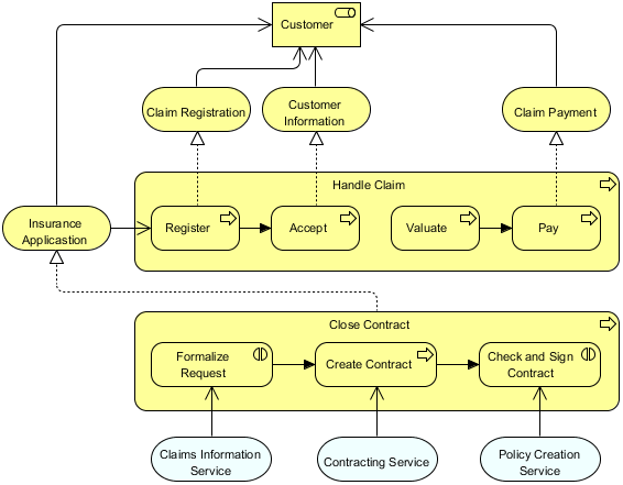 Business Process Cooperation Viewpoint example