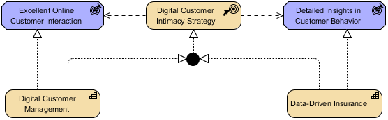 Strategy Viewpoint example
