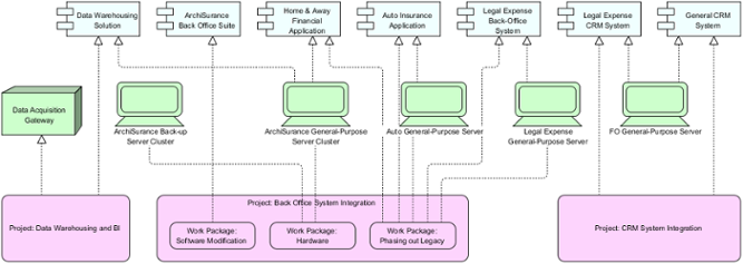 Implementation and Migration Viewpoint example