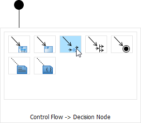 To create a decision node