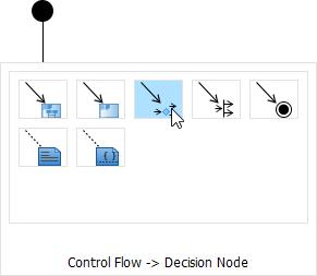 To create a decision node
