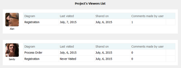 Project's Viewers list